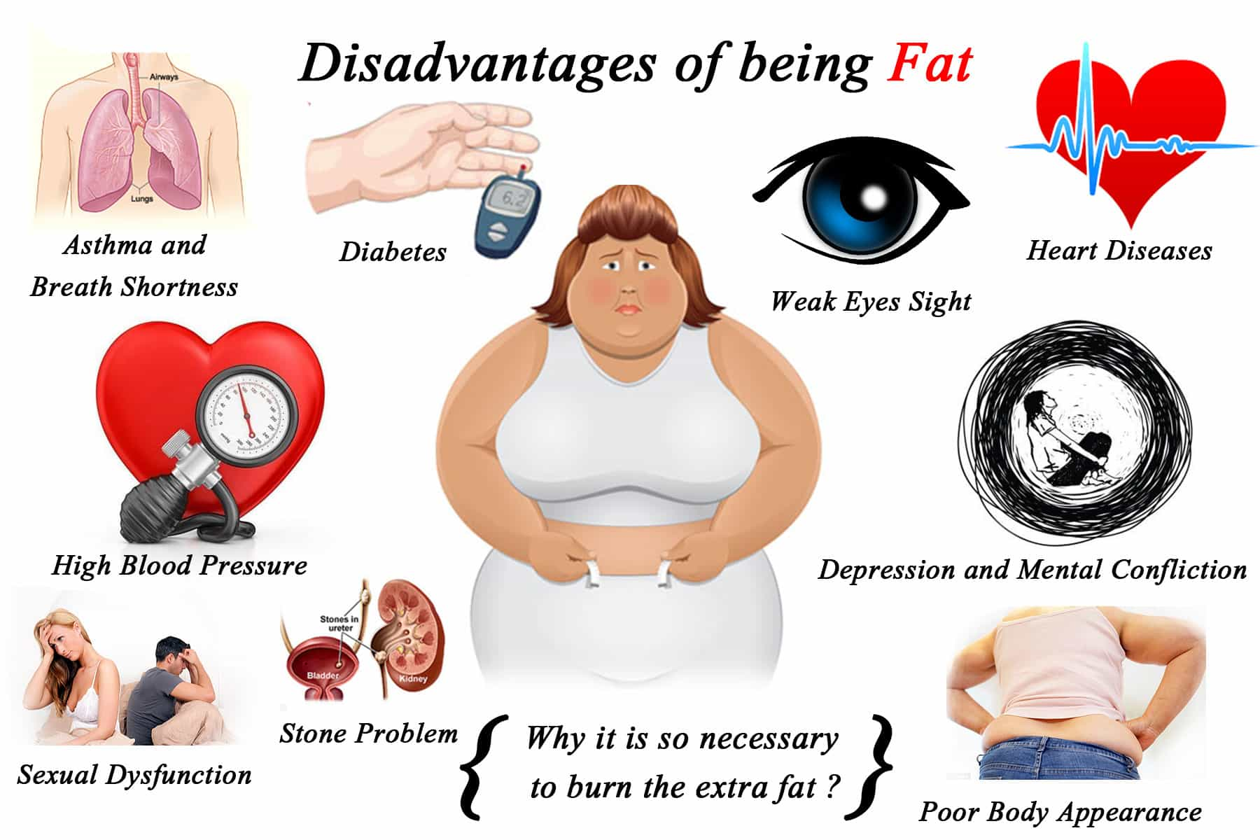 What are the Disadvantages of Being Overweight, with Exception to Health Issues?
